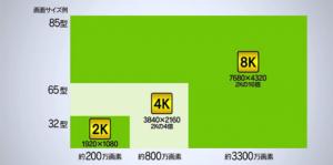 これからは4K8K放送が主流に!4K8K放送の基礎知識